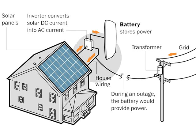 complete residential gridinteractive hybrid solar system