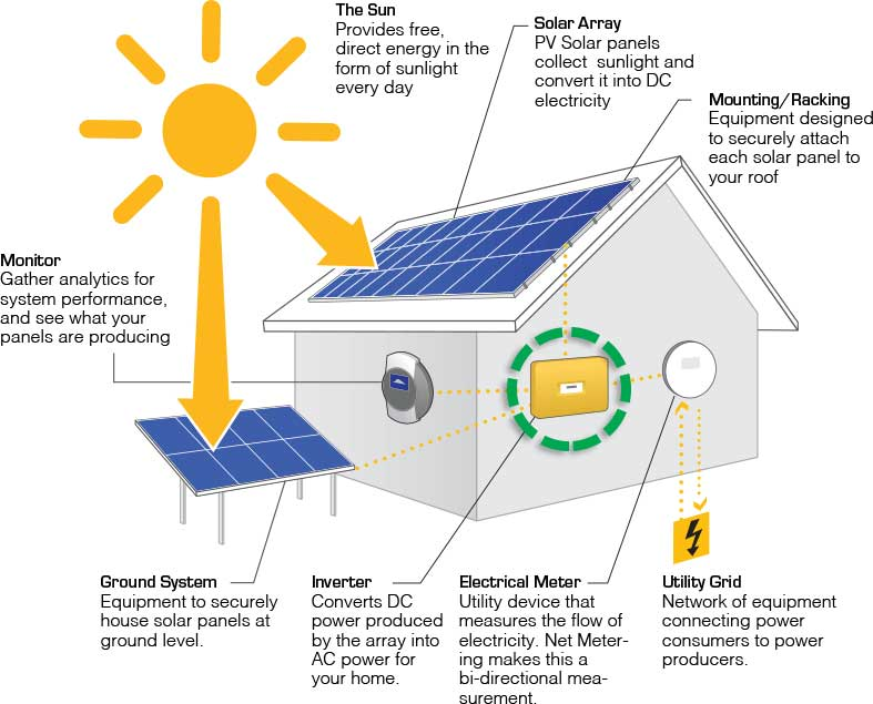 Solar Power Inverters Archives | Specialized Solar Systems