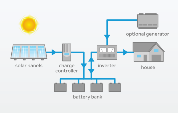 Complete Residential Off Grid Solar System Solutions Specialized